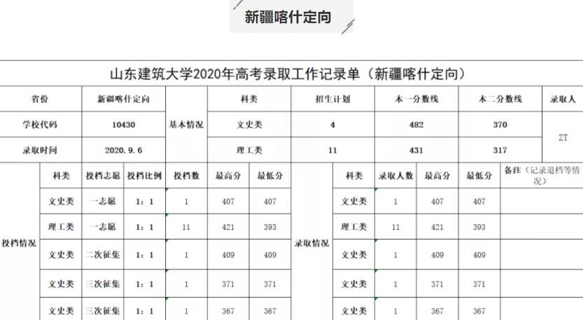 2020山东建筑大学录取分数线是多少(含各专业分数线)