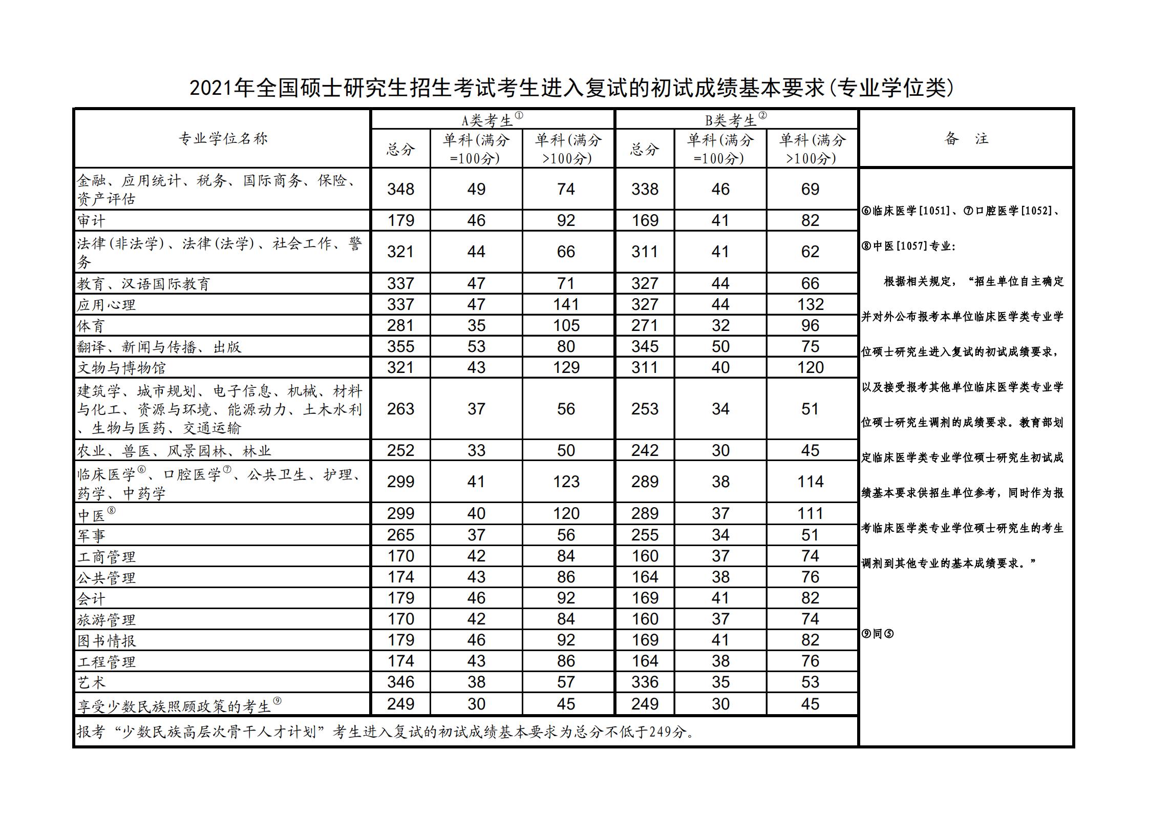 2021沈阳大学金沙app手机端下载分数线