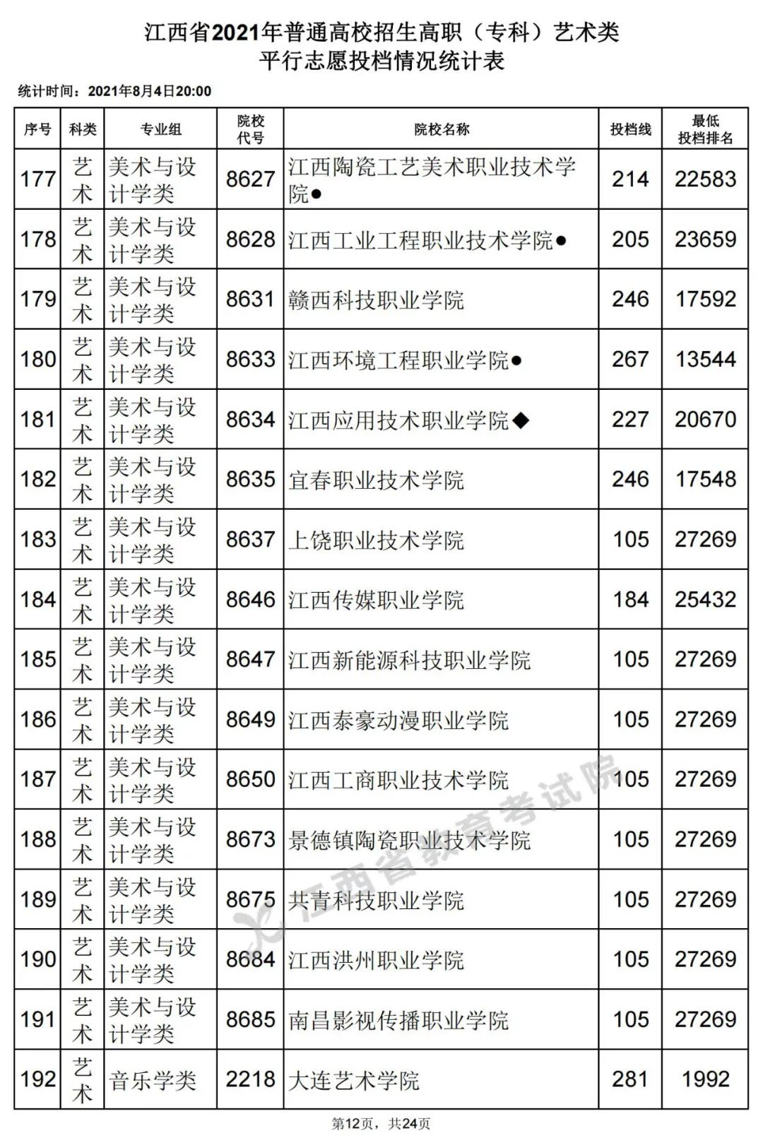2021年江西艺术类大学投档分数线【美术与设计学类、音乐学类、舞蹈学...-高职(专科)】